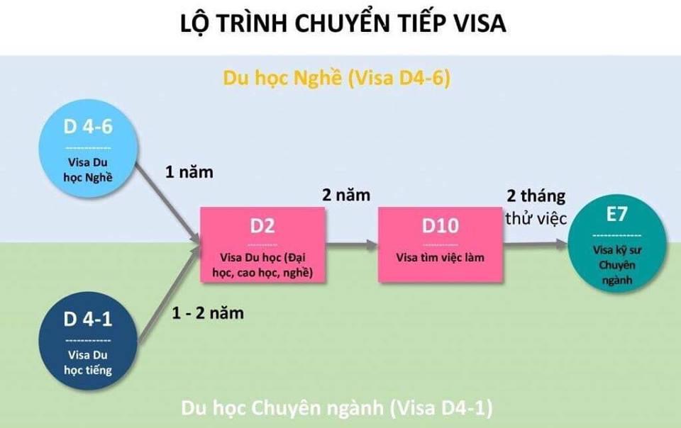 Lộ trình chuyển tiếp visa