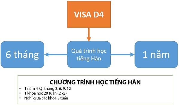 chuyen doi visa d4 1 sang d2 1