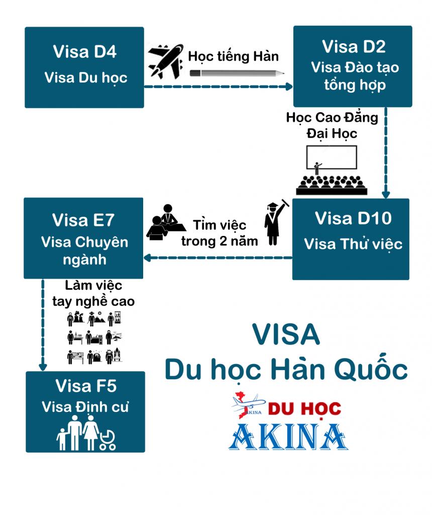 Chuyển đổi visa tại hàn quốc